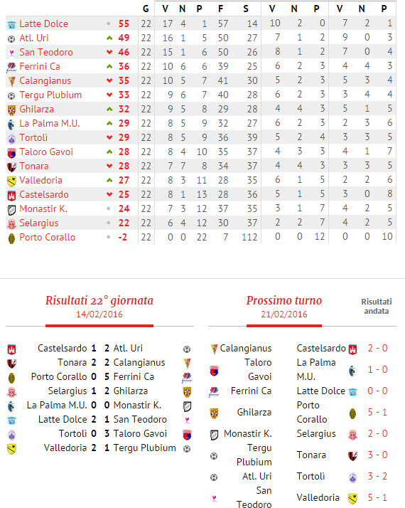 CLASSIFICA-VITTORIA-TORTOLI